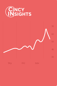 CincyInsights connects residents with real-time data